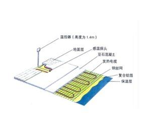 Ground low temperature Radiant heating system